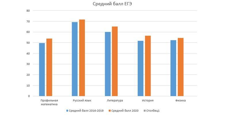 Как оценивали ЕГЭ 2020 г по предметам