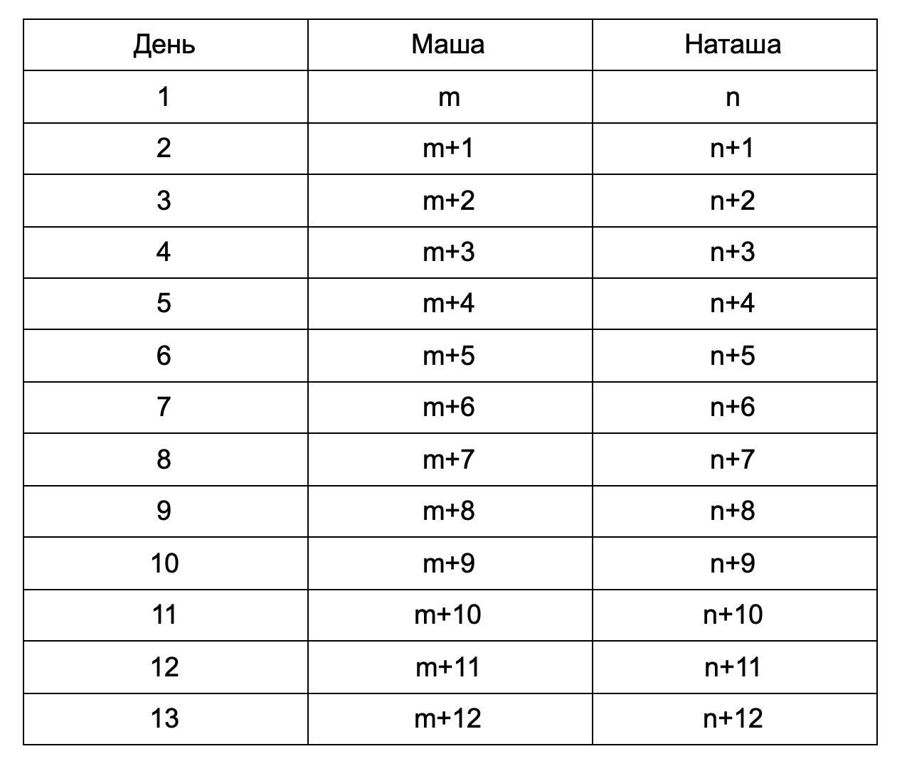 ЕГЭ 19