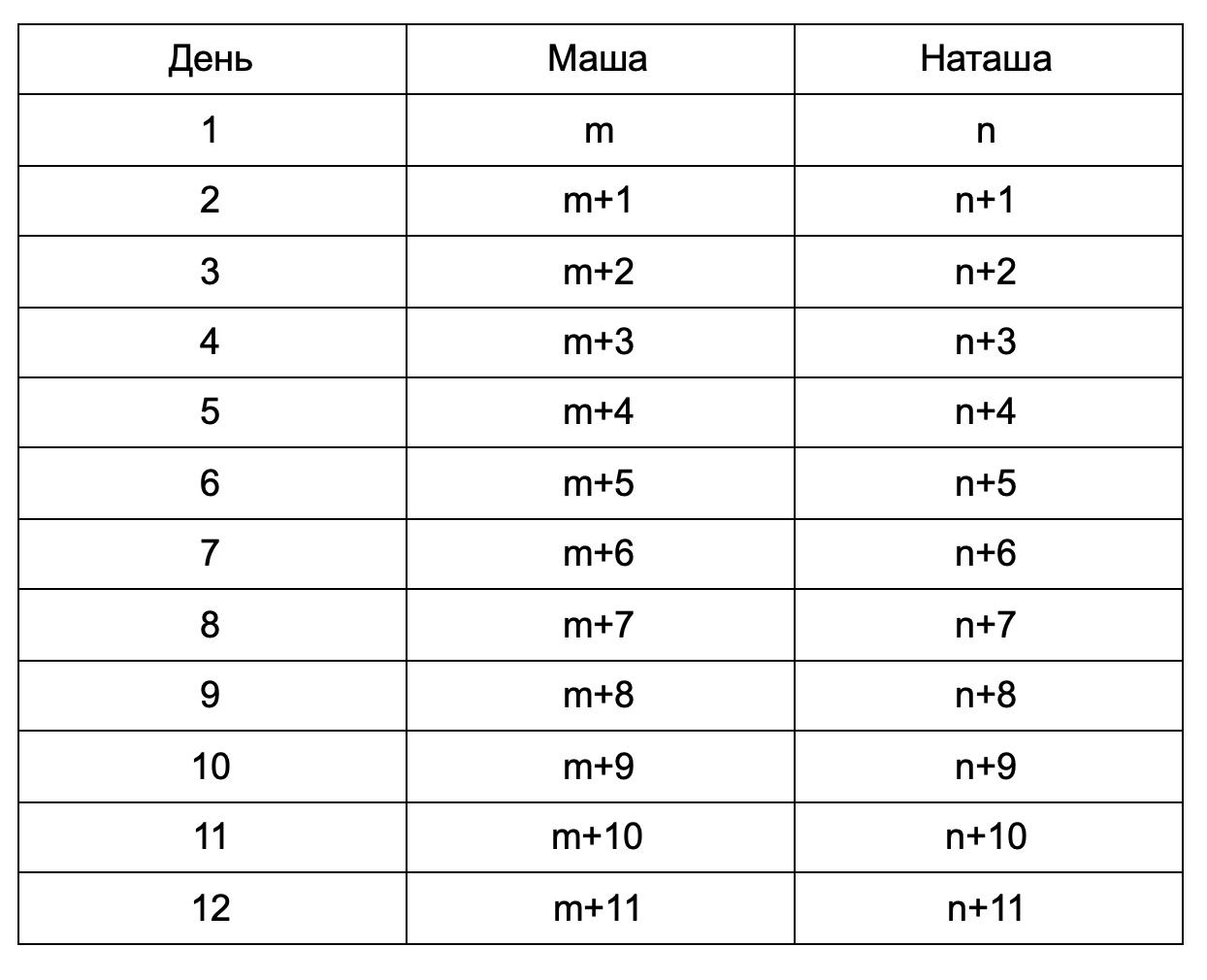 ЕГЭ № 19