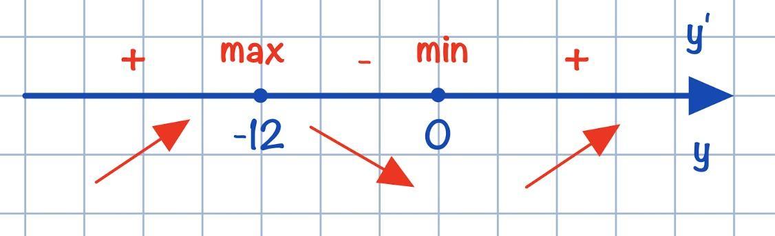 ЕГЭ 12 точка минимума
