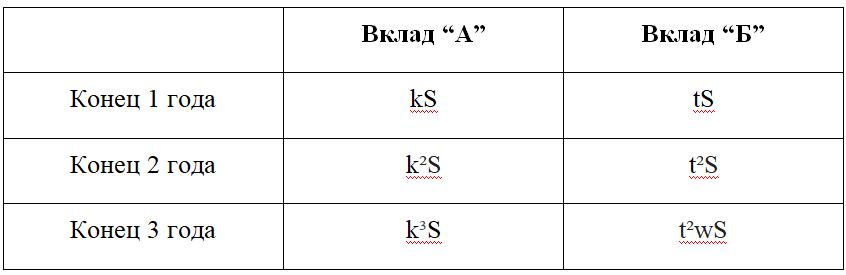 ЕГЭ № 15